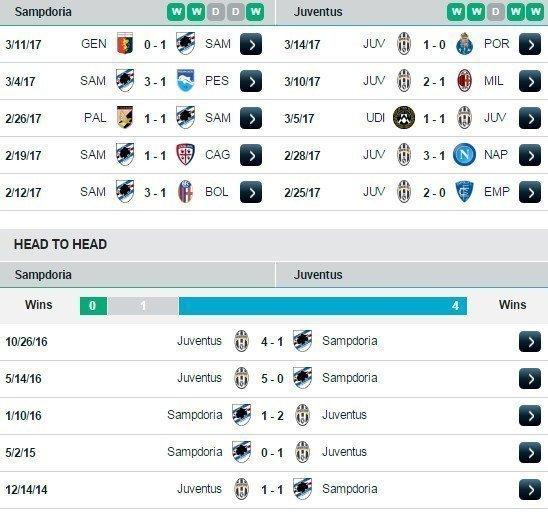 Phong độ và đối đầu Sampdoria vs Juventus