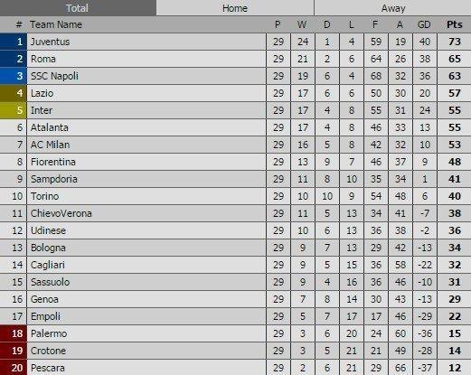 BXH Serie A 2016/17 sau vòng 29