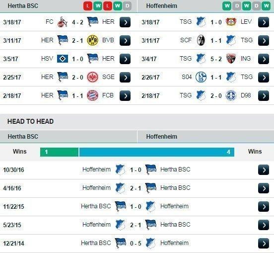 Phong độ và thành tích đối đầu Hertha Berlin vs Hoffenheim