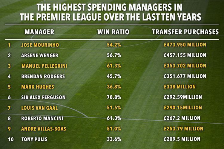 Danh sách những HLV chi nhiều nhất ở Premier League trong 10 năm qua
