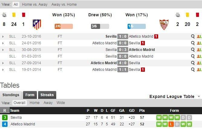 Những trận đối đầu giữa Atletico Madrid - Sevilla
