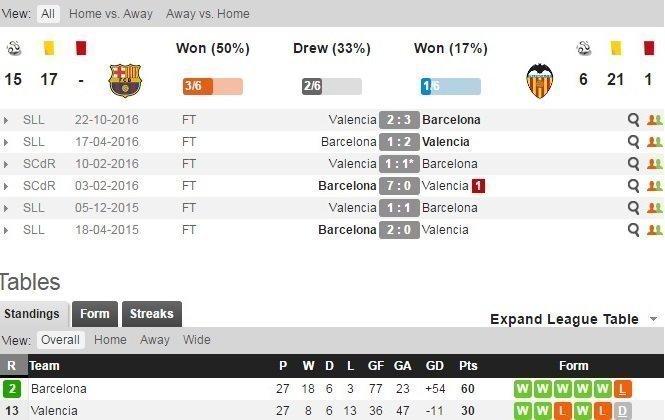 Các trận đối đầu của Barcelona và Valencia gần đây