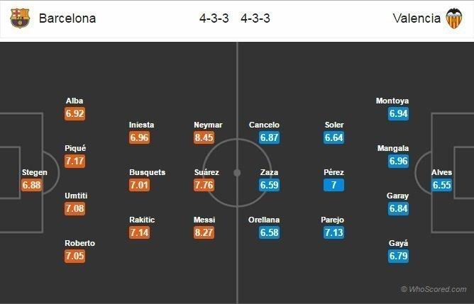Đội hình dự kiến Barcelona và Valencia