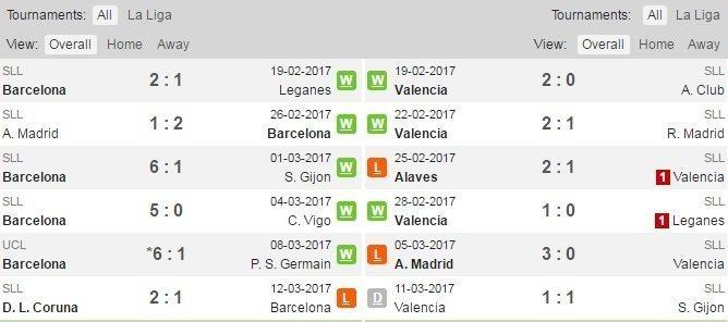 Phong độ và đối đầu của Barcelona và Valencia