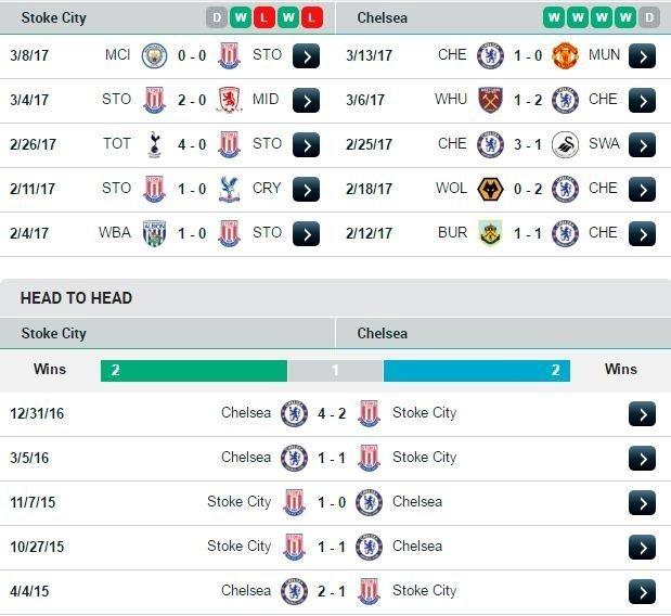 Phong độ và đối đầu của Stoke City và Chelsea gần đây