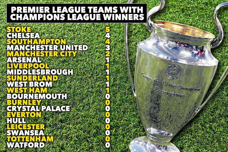 Những đội bóng có cầu thủ vô địch Champions League