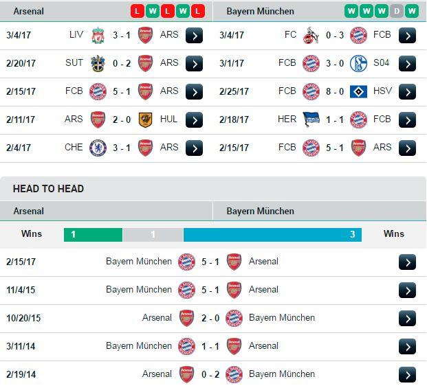 Phong độ và đối đầu của Bayern Munich và Arsenal