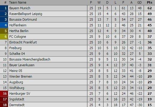 BXH Bundesliga 2016/17 sau 25 vòng đấu