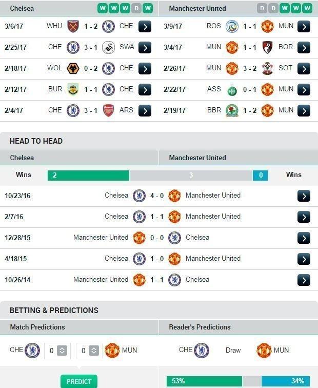 Phong độ và đối đầu Chelsea và MU