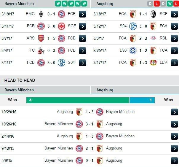 Phong độ và đối đầu Bayern Munich vs Augsburg