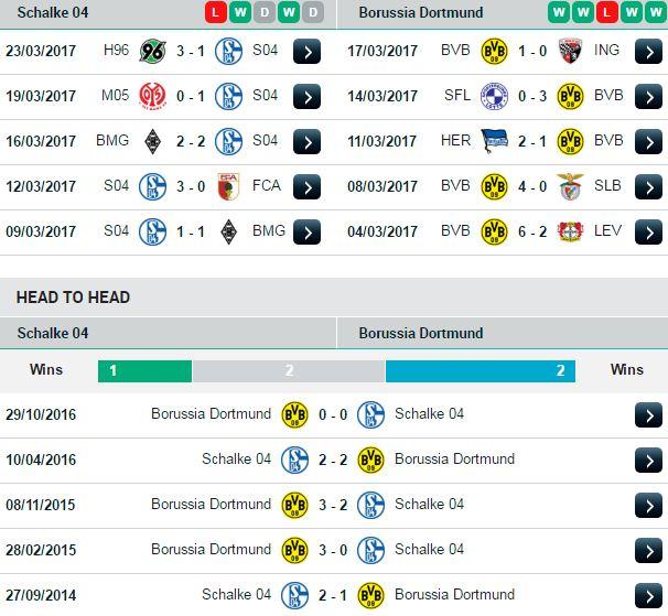 Phong độ và đối đầu Schalke 04 vs Dortmund