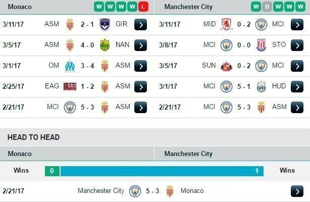 Phong độ và đối đầu Monaco vs Man City