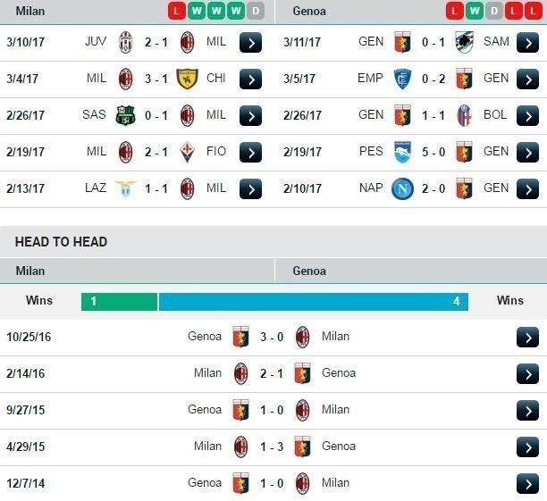 Phong độ và đối đầu Milan vs Genoa