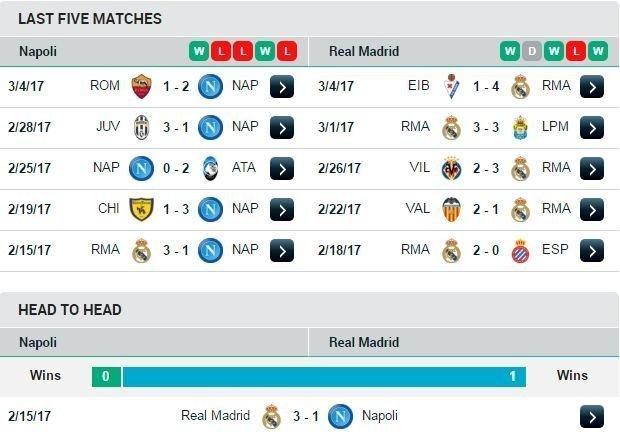 Phong độ và đối đầu của Real và Napoli