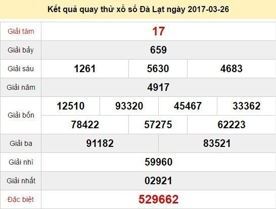 Quay thử KQ XSDL 26/3/2017