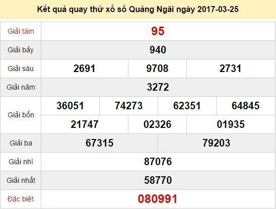 Quay thử KQ XSQNG 25/3/2017