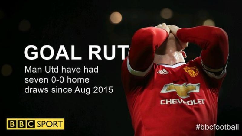 Man United đã để hòa quá nhiều trên sân nhà