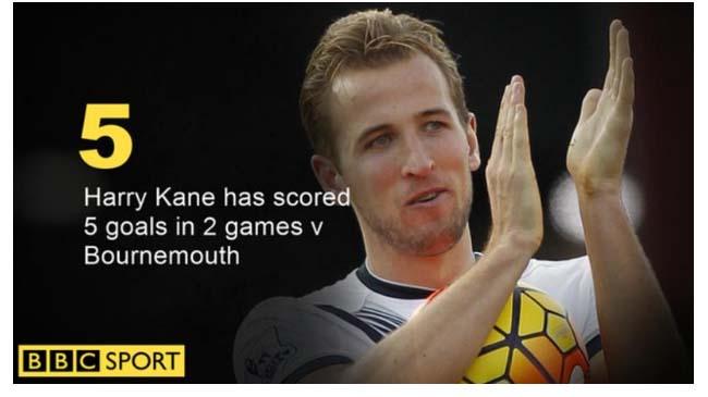 Kane đã ghi bàn trở lại cho Tottenham