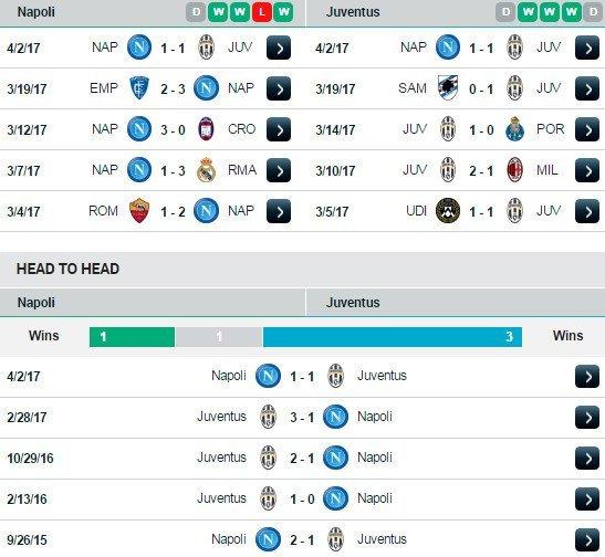 Phong độ và đối đầu Napoli vs Juventus