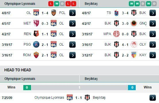 Phong độ và đối đầu của Lyon vs Besiktas