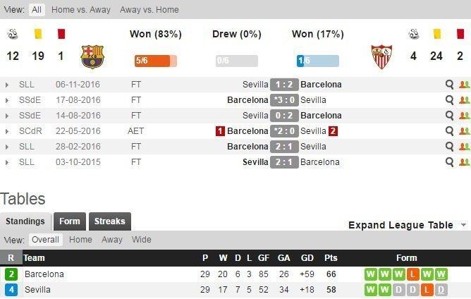 thống kê đối đầu của Barcelona-sevila