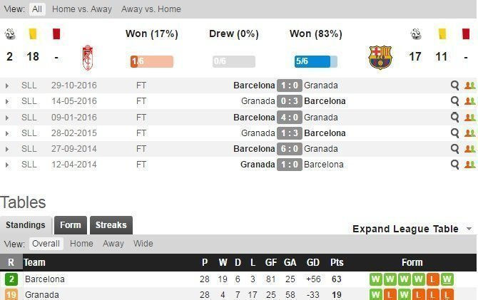 bảng đối đầu giữa Granada-Barcelona