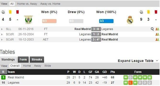 Real Madrid đối đầu với các đội bóng