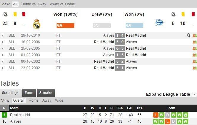 Đối đầu giữa Real Madrid và Alaves