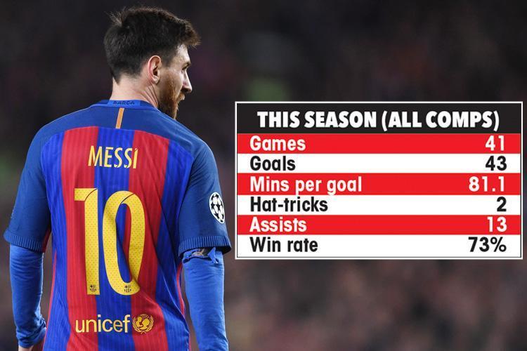 Thành tích ghi bàn của Messi ở mùa giải năm nay