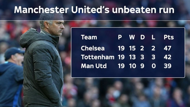 Man United đã để hòa quá nhiều