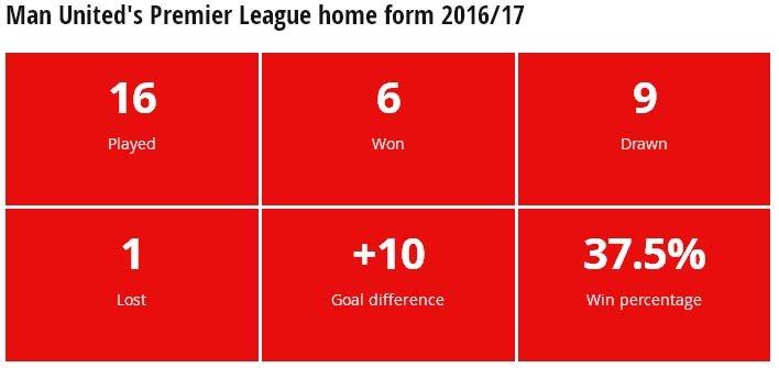 Số trận thắng trên sân nhà của Man United là quá ít