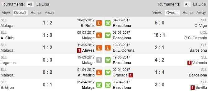 Phong độ và đối đầu của Barcelona