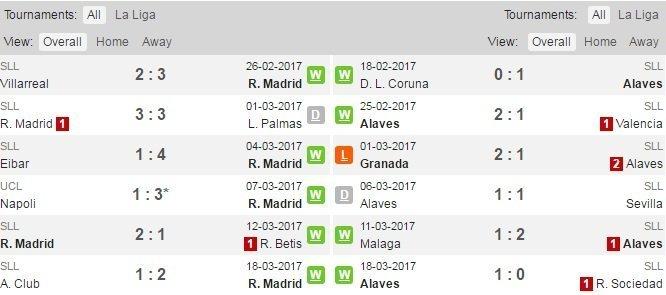 Phong độ Real Madrid và Alaves
