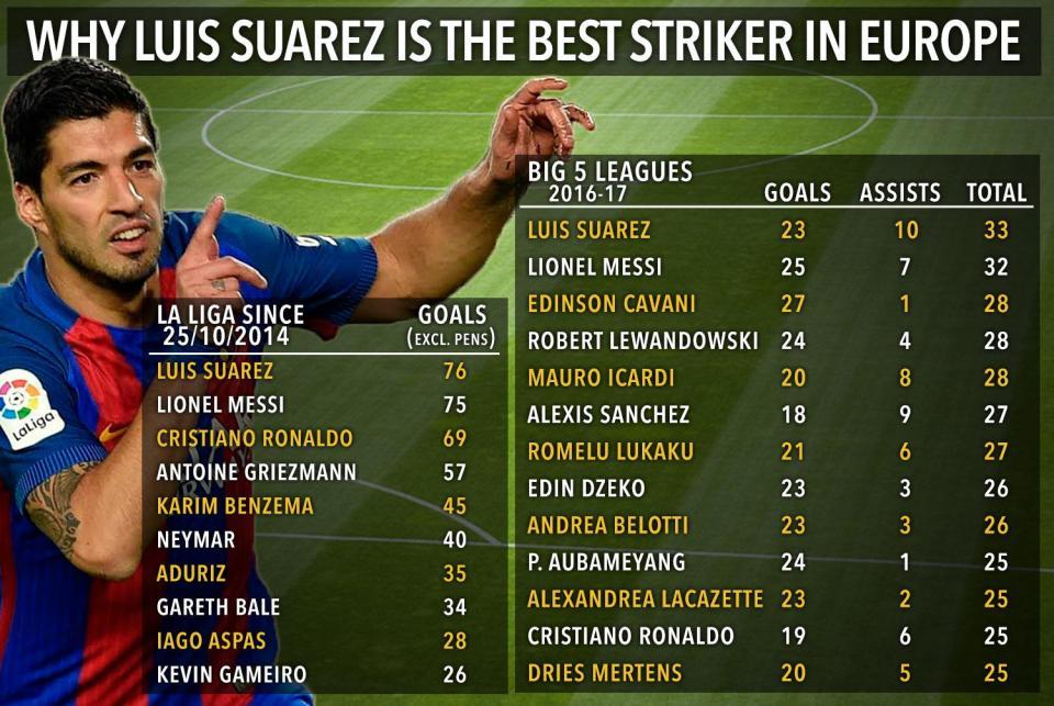 Suarez đạt tỷ lệ ghi bàn cao nhất châu Âu