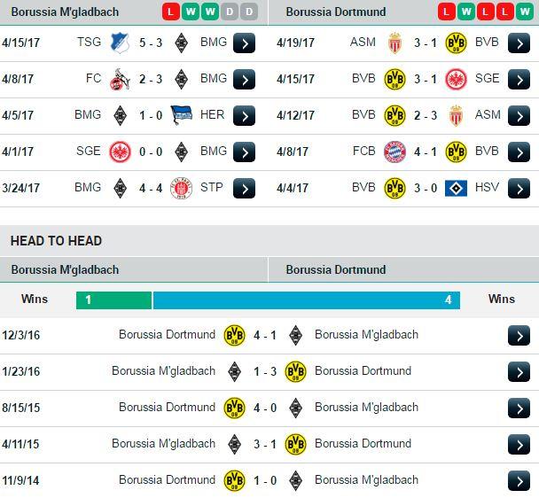 Phong độ và đối đầu Gladbach vs Dortmund