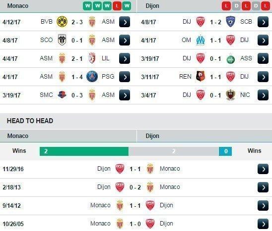 Phong độ và đối đầu Monaco vs Dijon