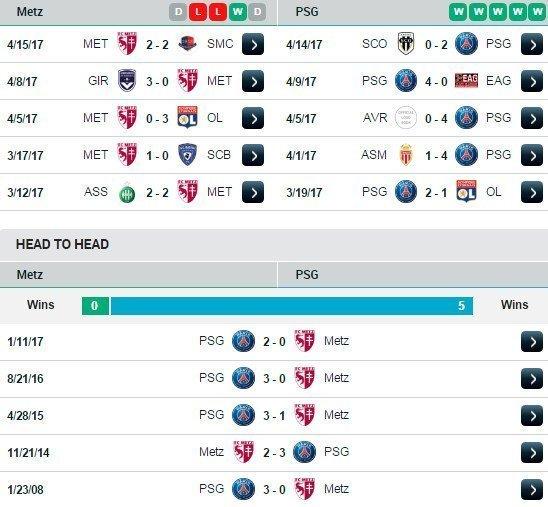 Phong độ và đối đầu Metz vs PSG