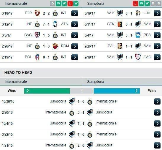 Phong độ và đối đầu Inter vs Sampdoria