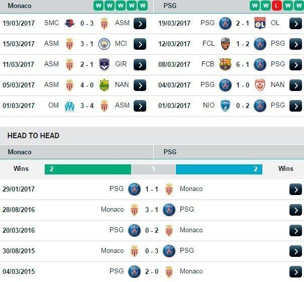 Phong độ và đối đầu Monaco vs PSG