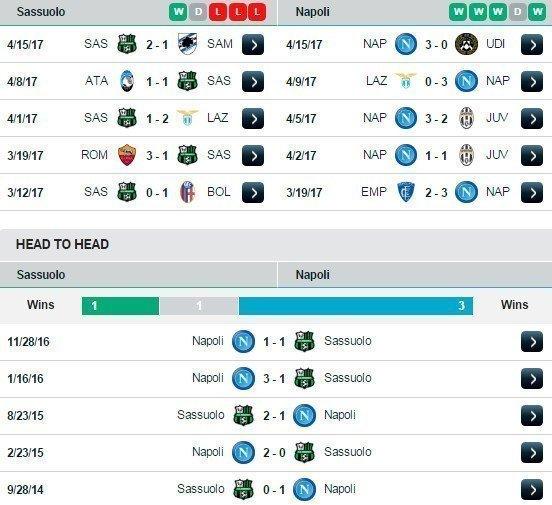 Phong độ và đối đầu Sassuolo vs Napoli