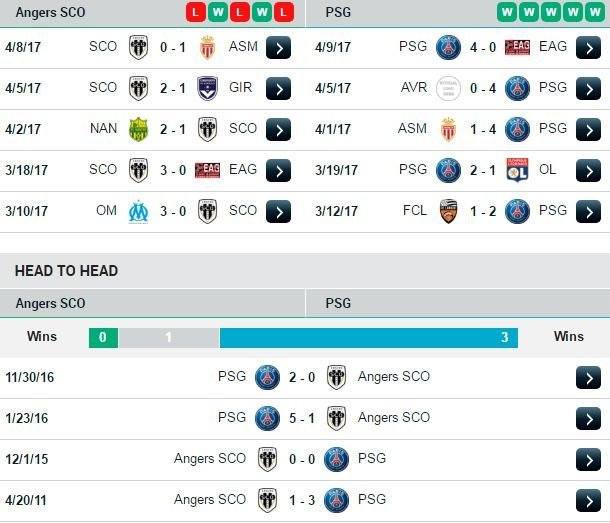 Phong độ và đối đầu Angers vs PSG