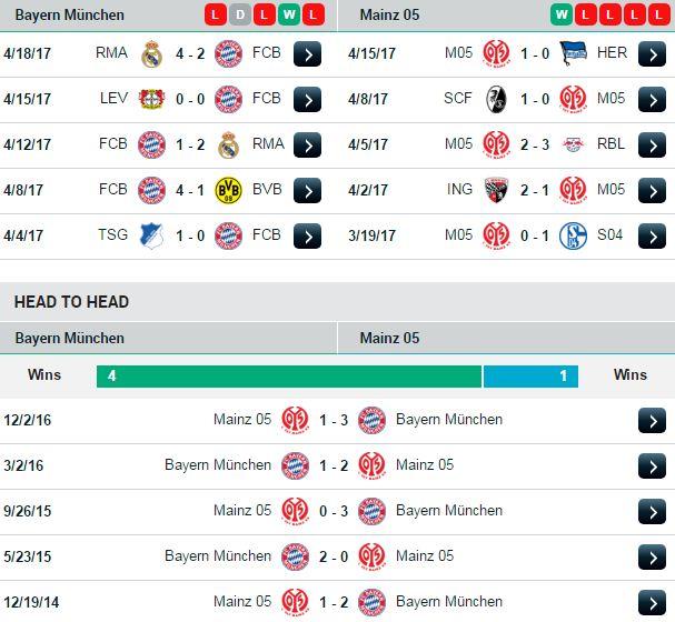 Phong độ và đối đầu Bayern vs Mainz