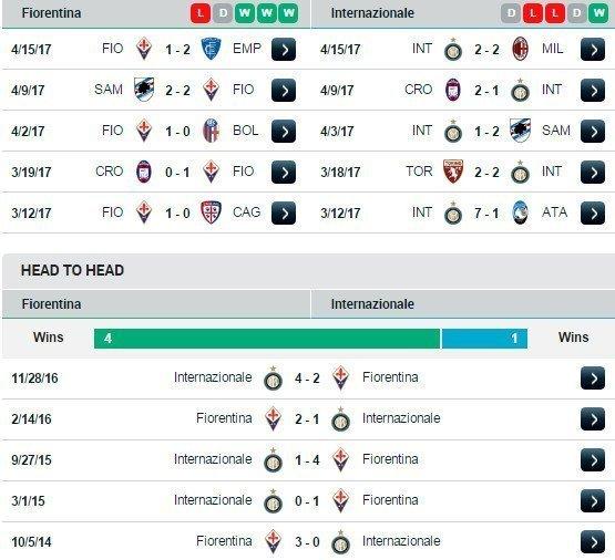 Phong độ và đối đầu Fiorentina vs Inter