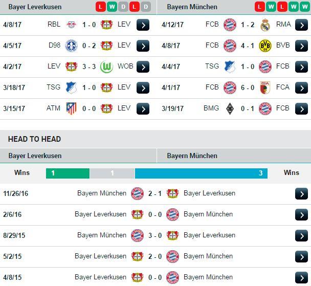 Phong độ và đối đầu Leverkusen vs Bayern Munich