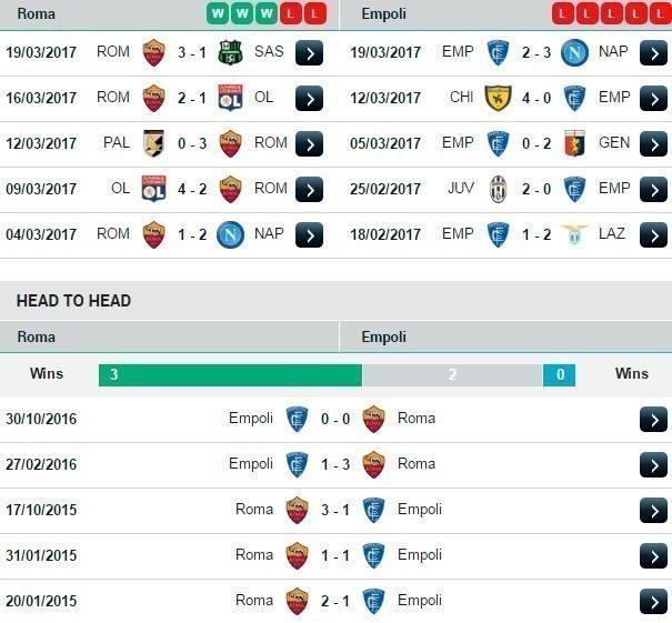 Phong độ và đối đầu Roma vs Empoli