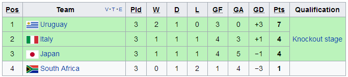 Cục diện bảng D U20 World Cup 2017