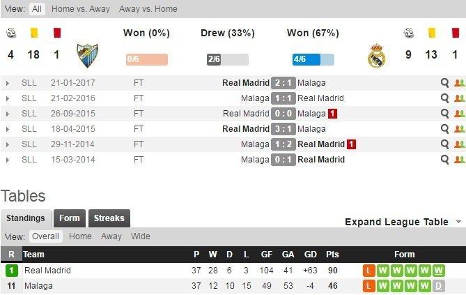 Phong độ đối đầu Real vs Malaga