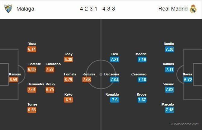 Đội hình dự kiến Real vs Malaga