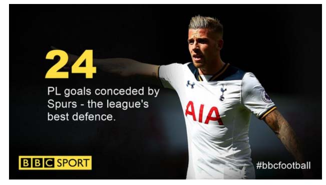 Tottenham đang có hàng thủ xuất sắc nhất