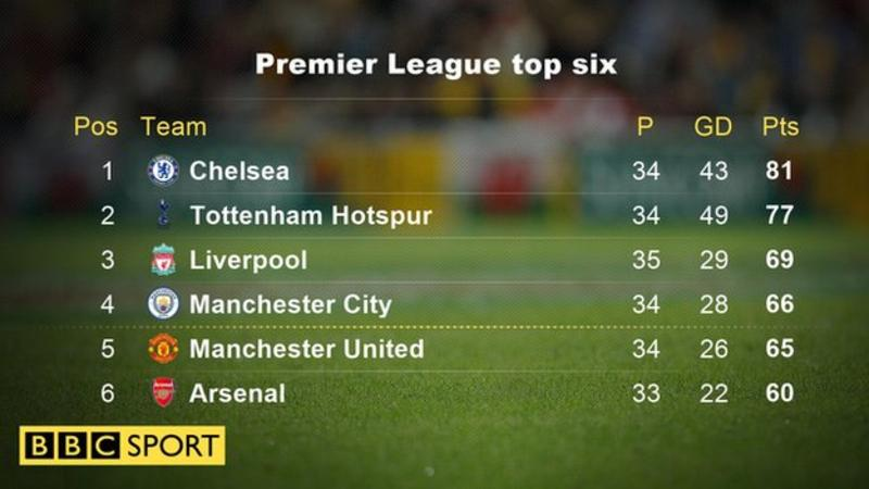 The Reds củng cố vị trí thứ 3 trên bảng xếp hạng